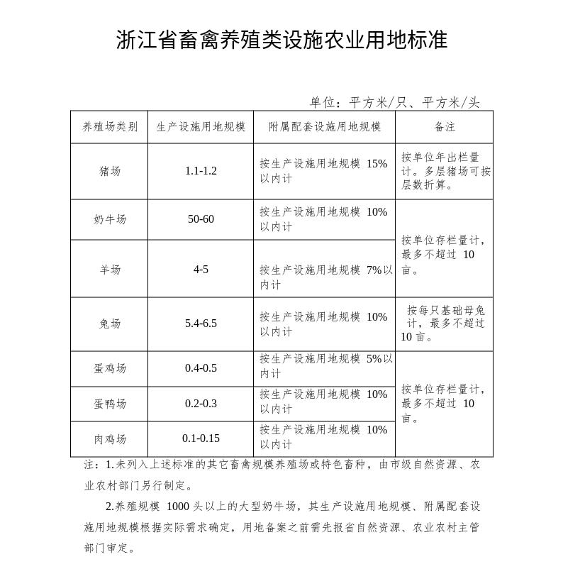 浙江省畜禽养殖类设施农业用地标准