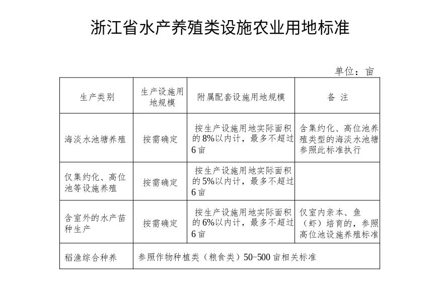 浙江省水产养殖类设施农业用地标准